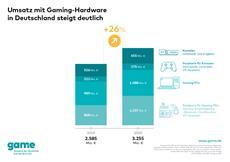 Nachfrage nach Gaming-Hardware steigt um 26 Prozent