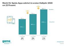 Umsatz mit Spiele-Apps wächst im ersten Halbjahr um 23 Prozent