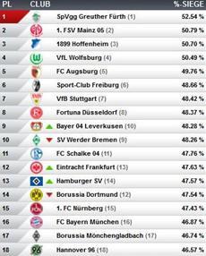 Virtuelle Bundesliga: Ein buntes Quartett qualifiziert sich im Januar für das Finale um die Meisterschaft